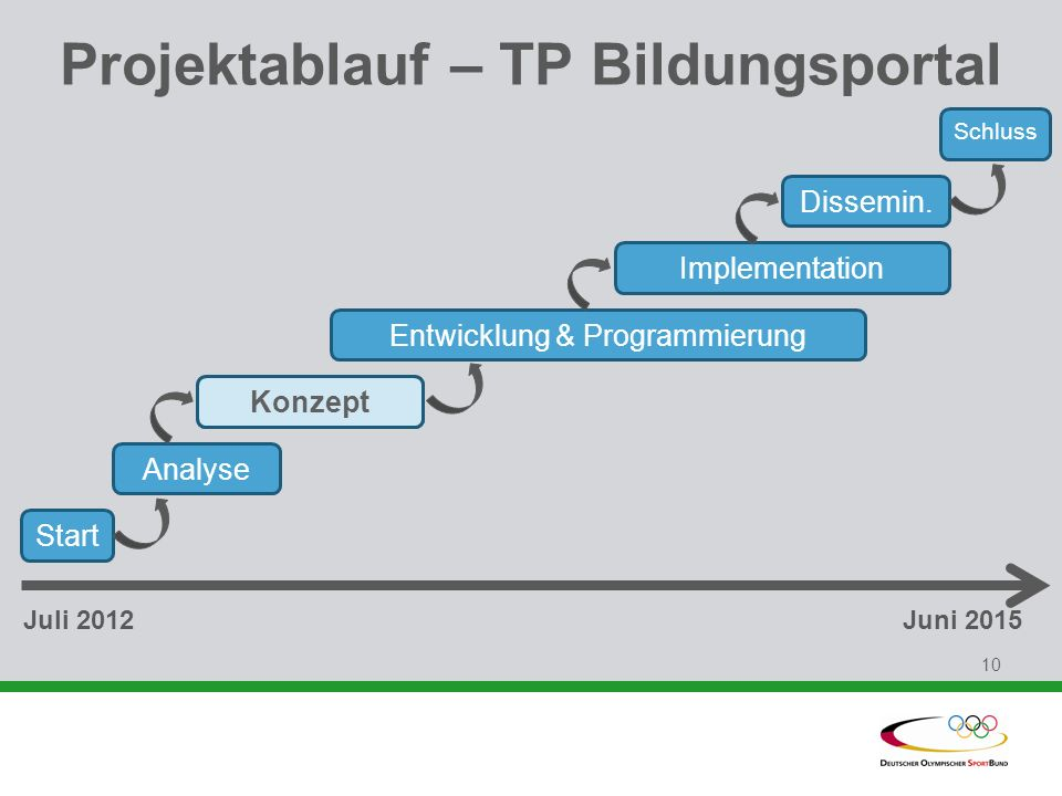 Projektablauf – TP Bildungsportal