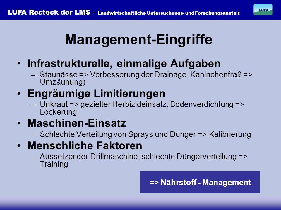 Management-Eingriffe