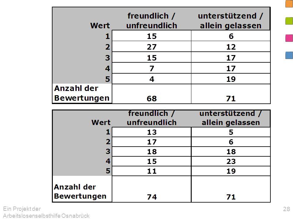 Ein Projekt der Arbeitslosenselbsthilfe Osnabrück