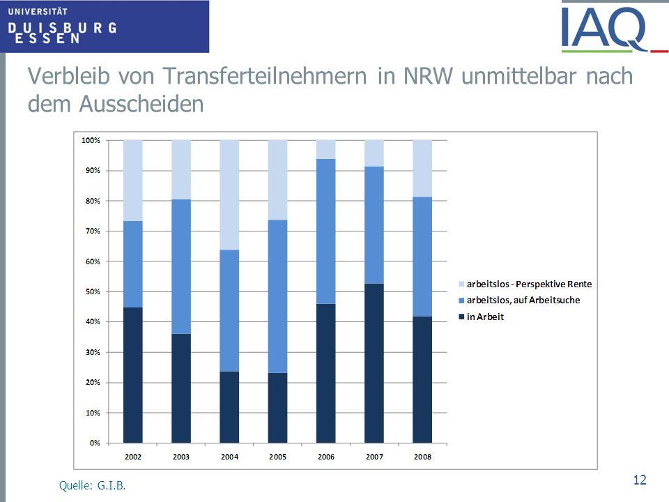 Verbleib von Transferteilnehmern in NRW unmittelbar nach dem Ausscheiden