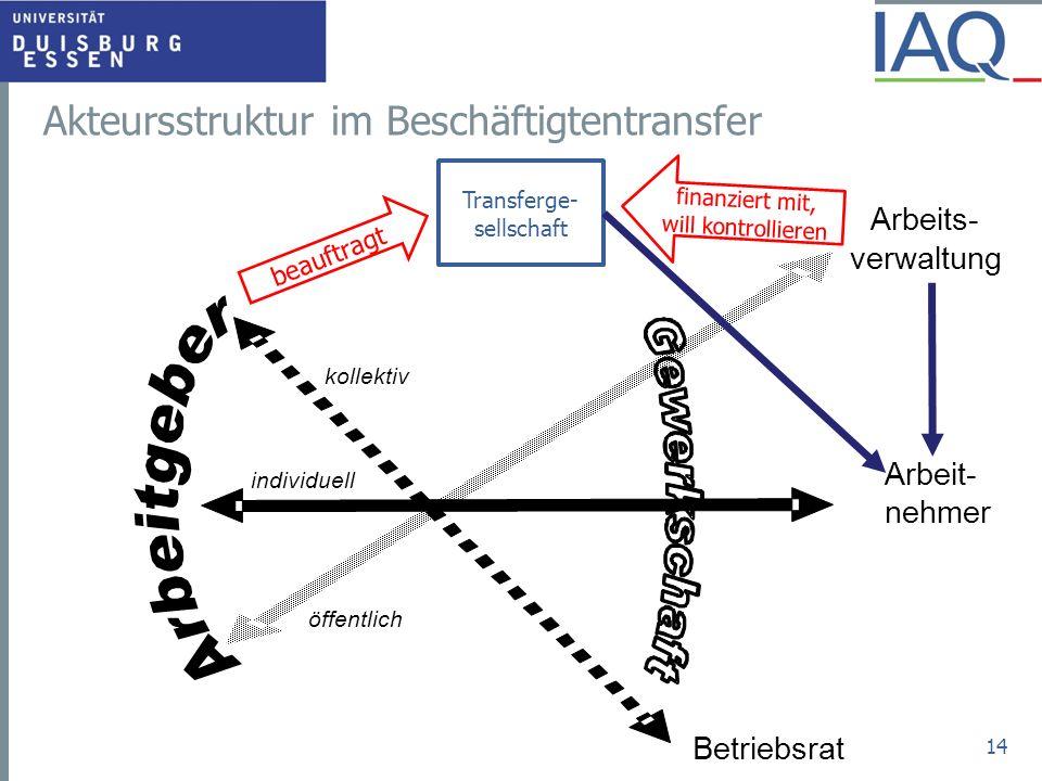 Akteursstruktur im Beschäftigtentransfer