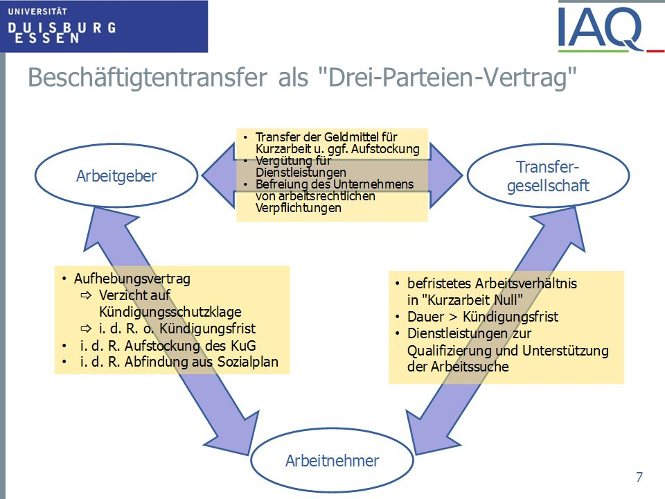 Beschäftigtentransfer als Drei-Parteien-Vertrag