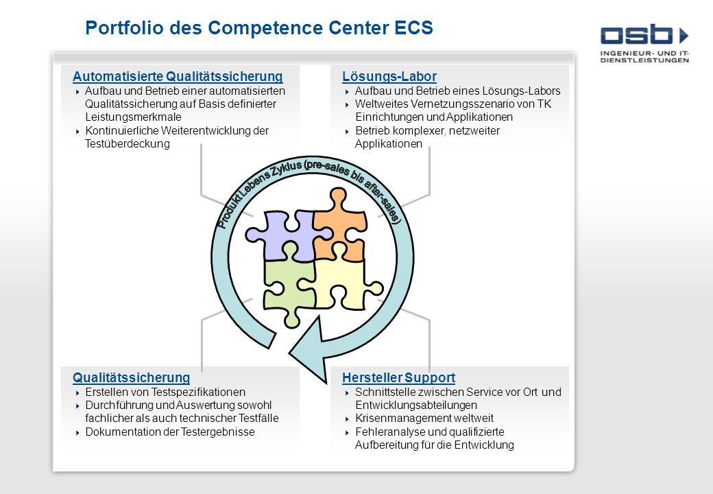 Portfolio des Competence Center ECS