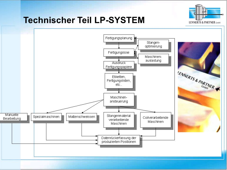 Technischer Teil LP-SYSTEM