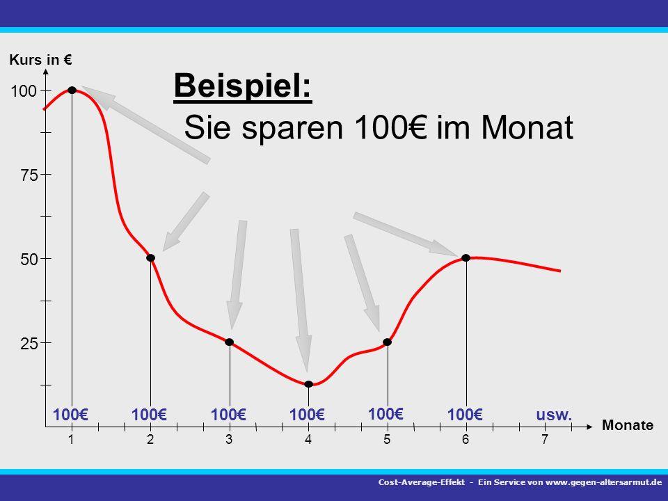 Beispiel: Sie sparen 100€ im Monat 100 75 50 25 100€ 100€ 100€ 100€