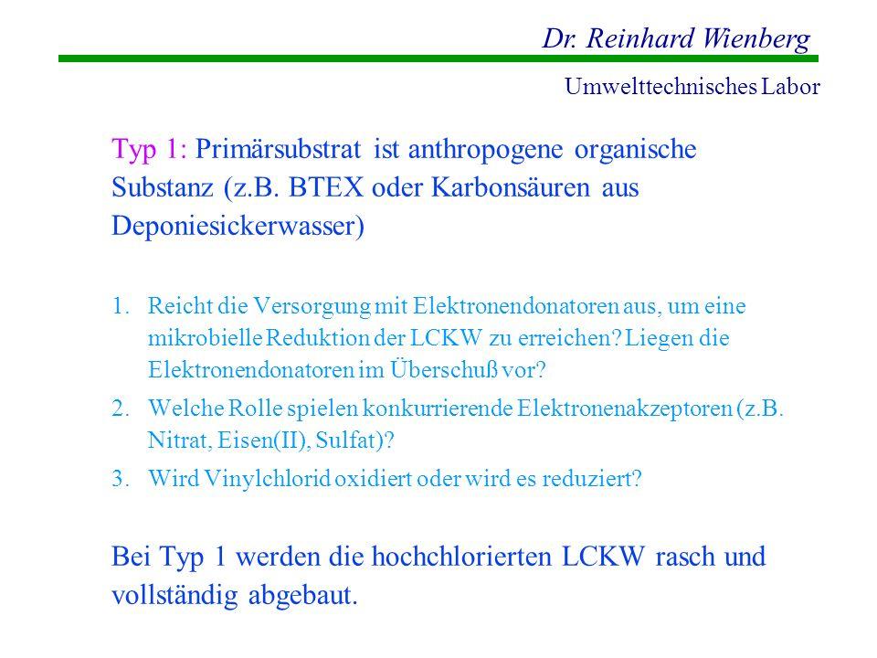 Typ 1: Primärsubstrat ist anthropogene organische Substanz (z. B