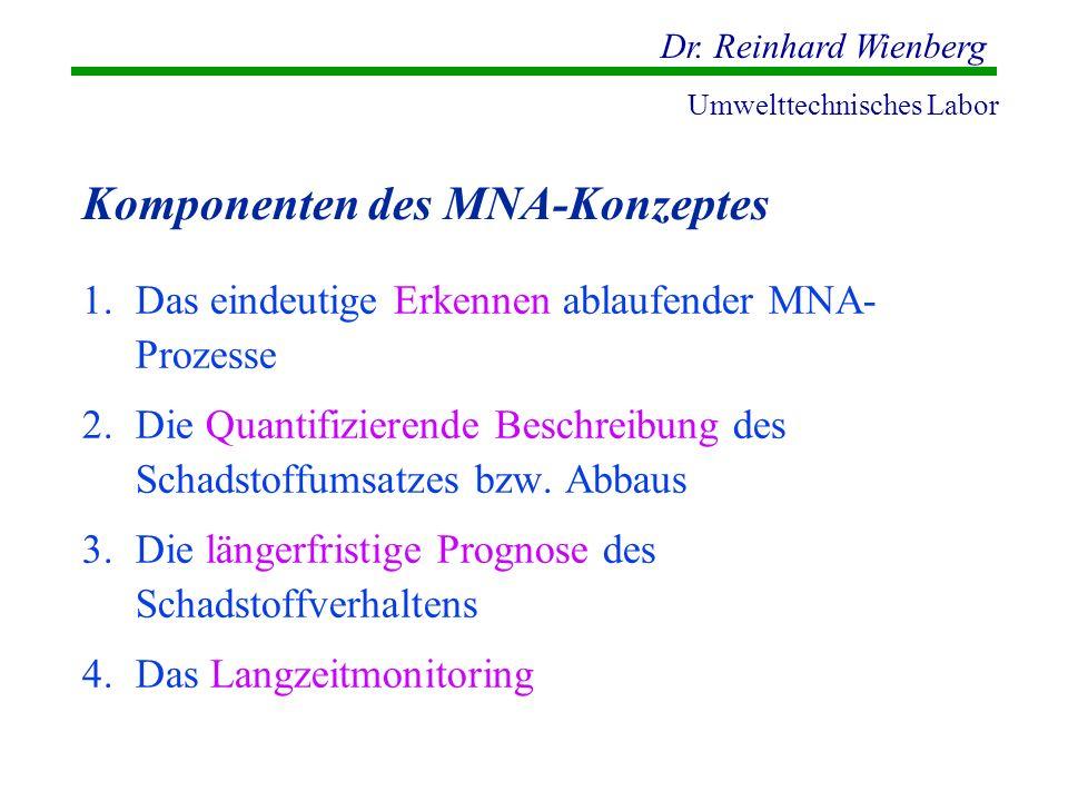 Komponenten des MNA-Konzeptes