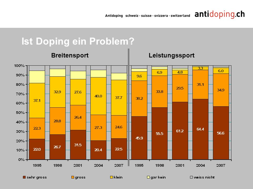 Ist Doping ein Problem Breitensport Leistungssport