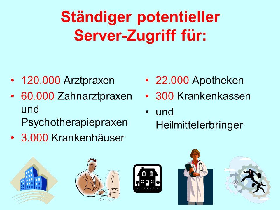 Ständiger potentieller Server-Zugriff für: