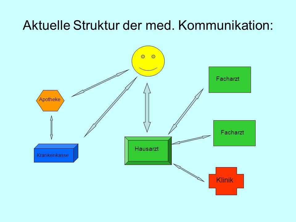 Aktuelle Struktur der med. Kommunikation: