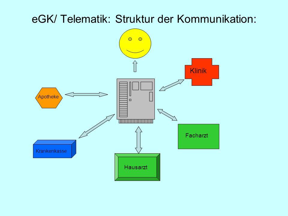 eGK/ Telematik: Struktur der Kommunikation: