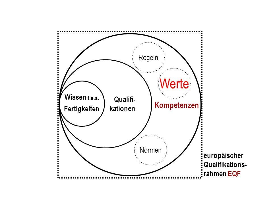 Werte Regeln Kompetenzen Qualifi- kationen Wissen i.e.s. Fertigkeiten