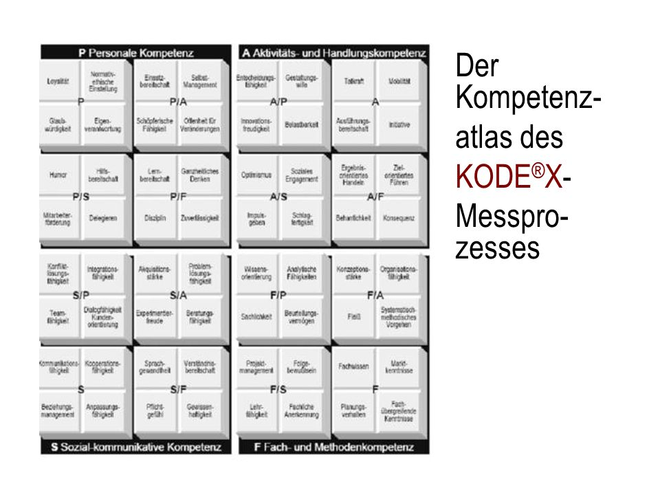 Der Kompetenz- atlas des KODE®X- Messpro-zesses