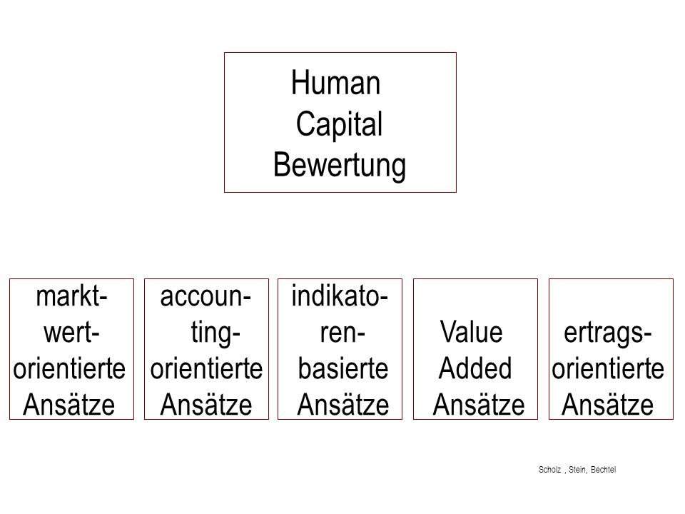 Human Capital Bewertung