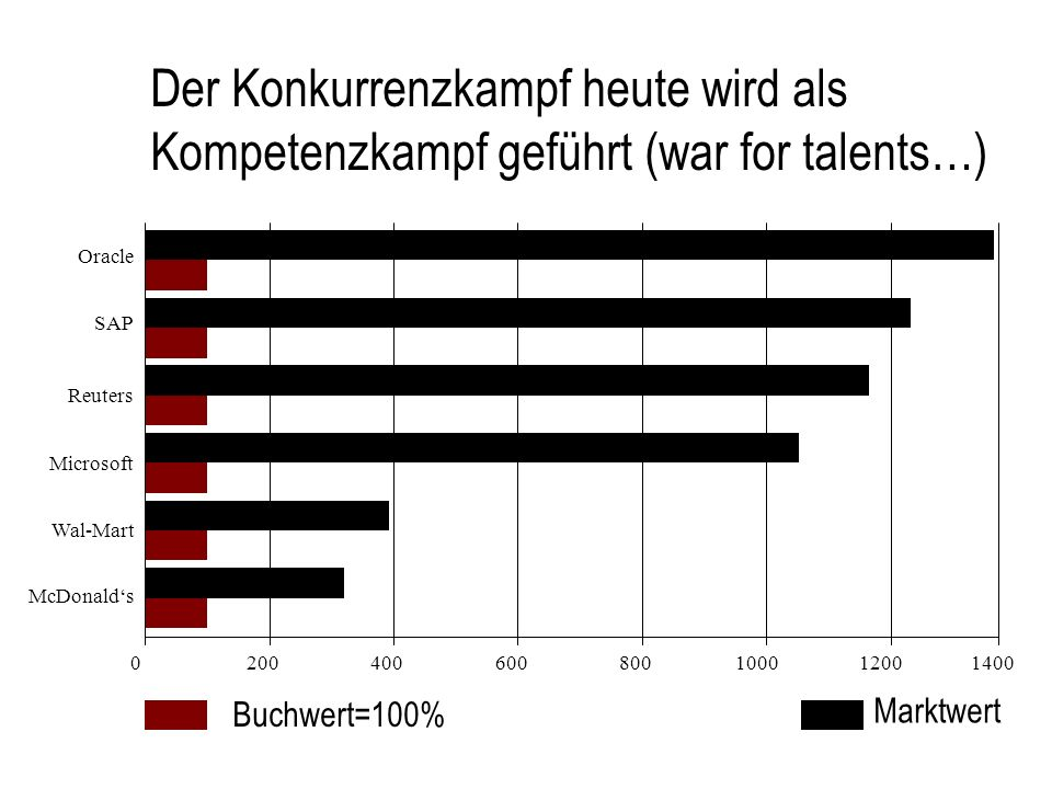 Der Konkurrenzkampf heute wird als Kompetenzkampf geführt (war for talents…)