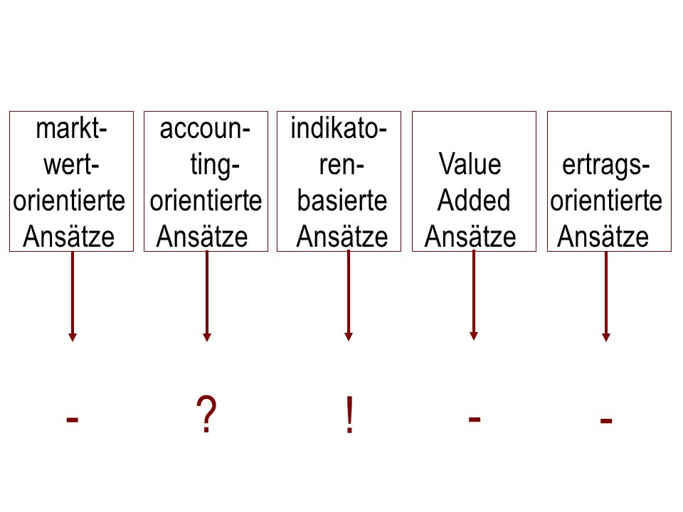 - ! - - markt- wert- orientierte Ansätze