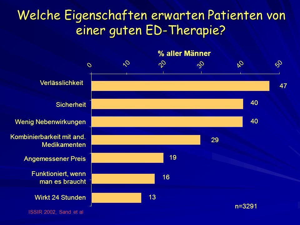 Welche Eigenschaften erwarten Patienten von einer guten ED-Therapie