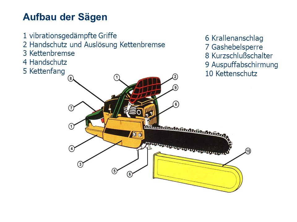 Aufbau der Sägen 1 vibrationsgedämpfte Griffe 6 Krallenanschlag