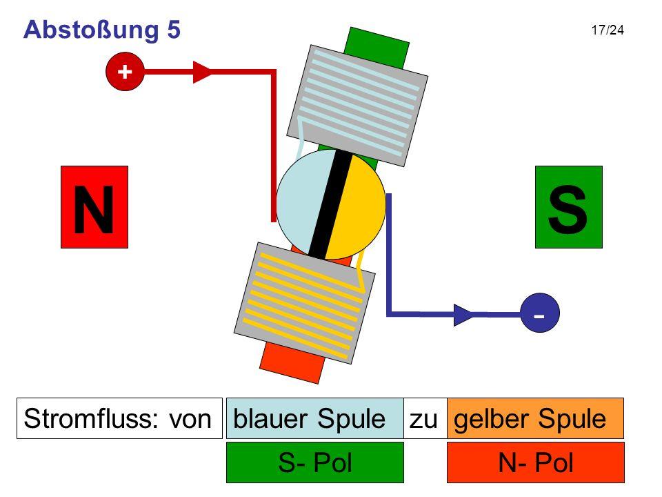 N S - + Stromfluss: von blauer Spule zu gelber Spule S- Pol N- Pol