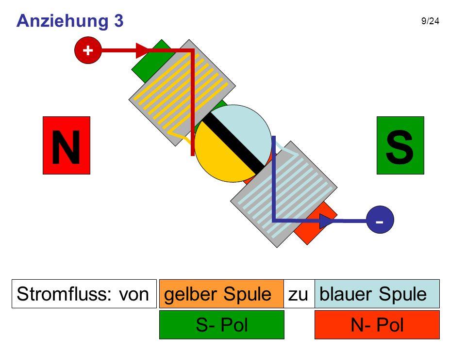 N S - + Stromfluss: von gelber Spule zu blauer Spule S- Pol N- Pol