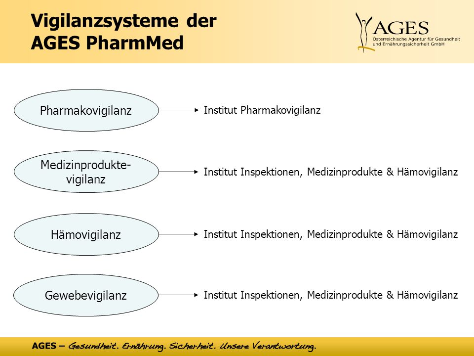 Vigilanzsysteme der AGES PharmMed