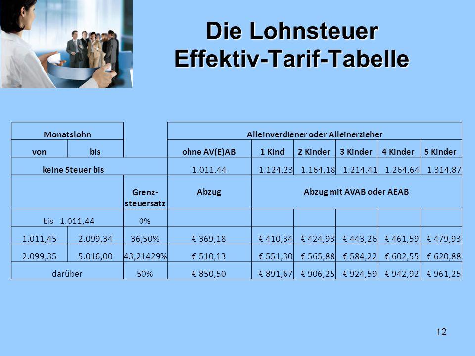 Die Lohnsteuer Effektiv-Tarif-Tabelle