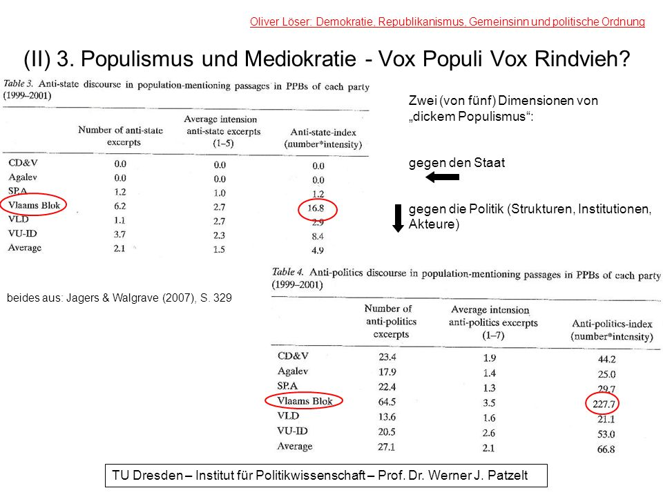 (II) 3. Populismus und Mediokratie - Vox Populi Vox Rindvieh