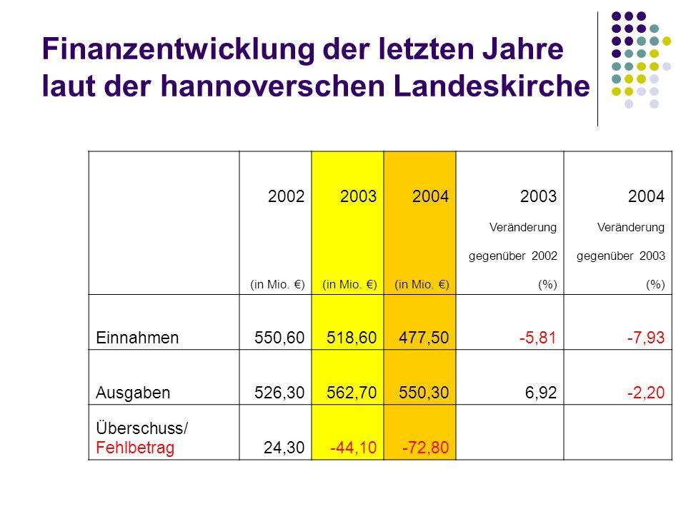 Finanzentwicklung der letzten Jahre laut der hannoverschen Landeskirche
