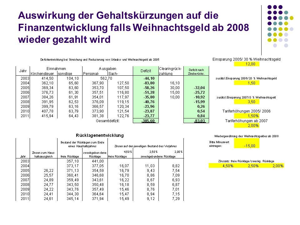 Auswirkung der Gehaltskürzungen auf die Finanzentwicklung falls Weihnachtsgeld ab 2008 wieder gezahlt wird
