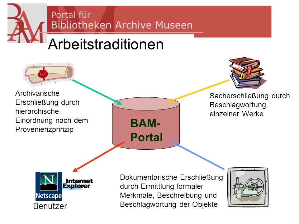 Arbeitstraditionen BAM- Portal Benutzer