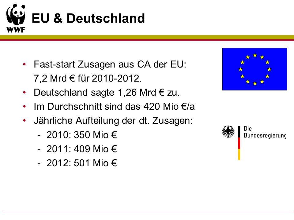 EU & Deutschland Fast-start Zusagen aus CA der EU: