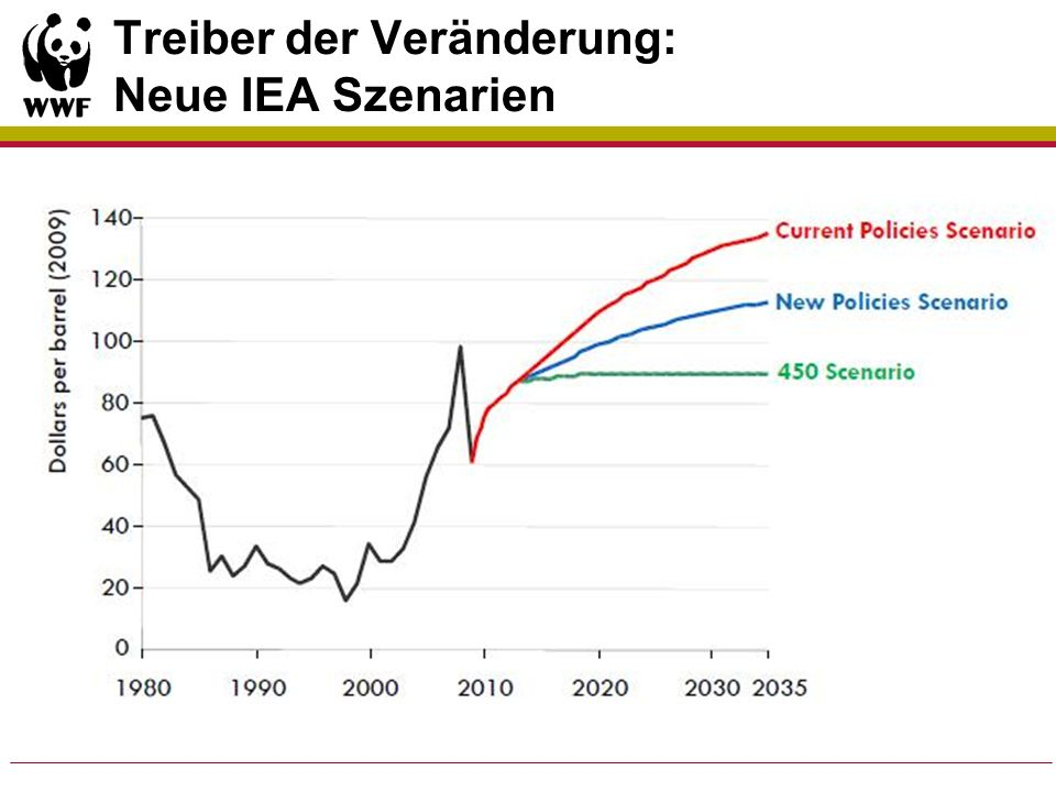 Treiber der Veränderung: Neue IEA Szenarien
