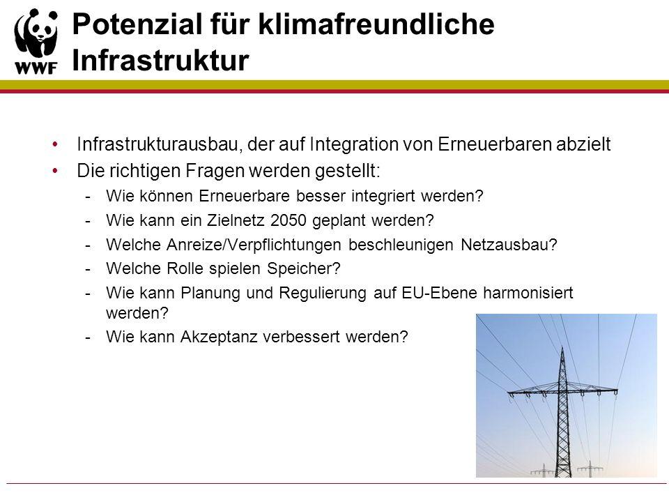 Potenzial für klimafreundliche Infrastruktur
