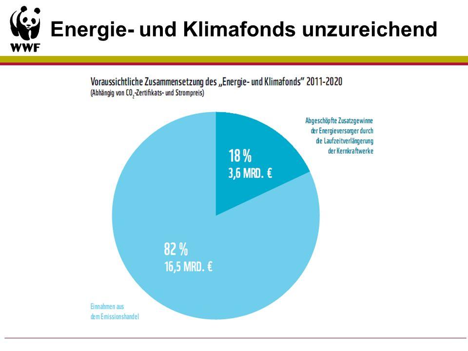 Energie- und Klimafonds unzureichend