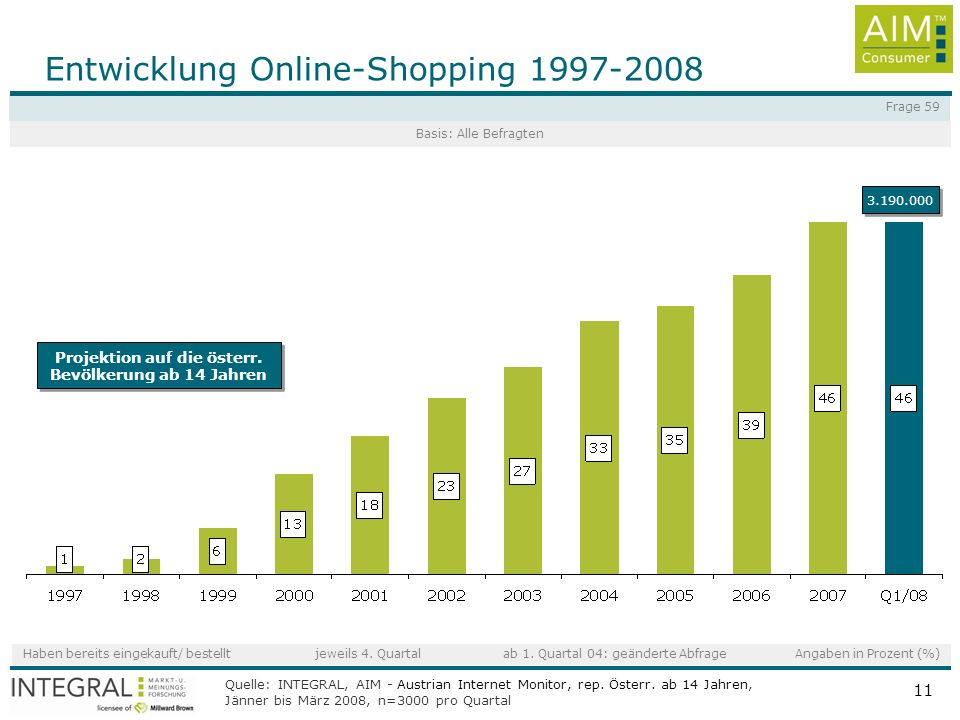 Entwicklung Online-Shopping 1997-2008