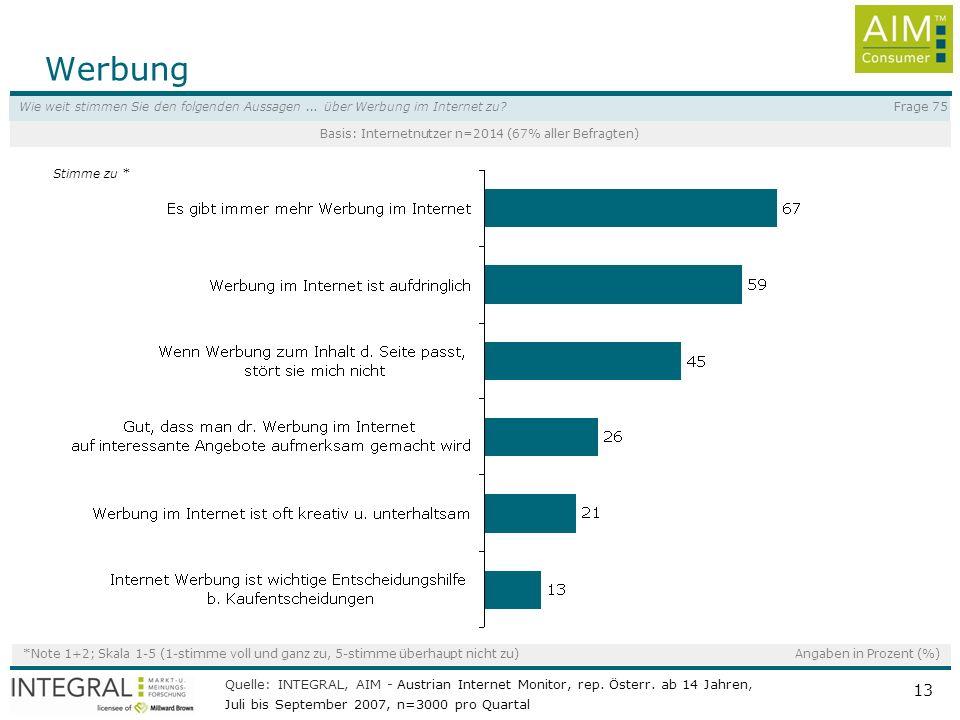 Basis: Internetnutzer n=2014 (67% aller Befragten)