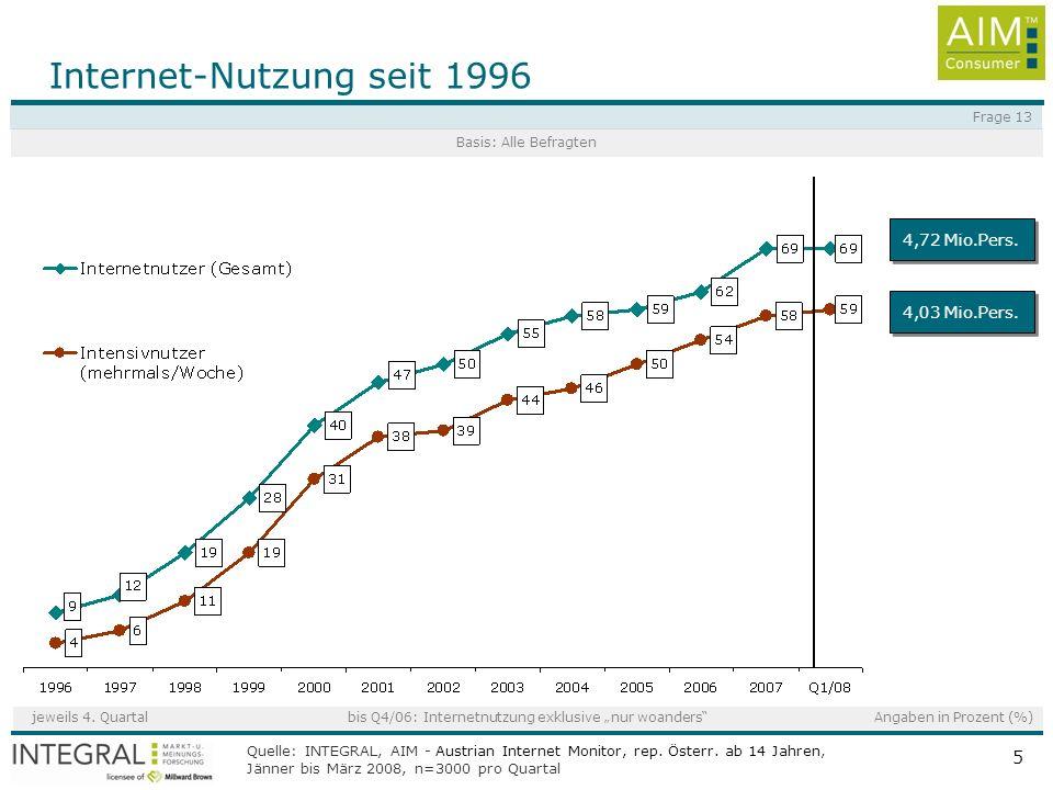 Internet-Nutzung seit 1996