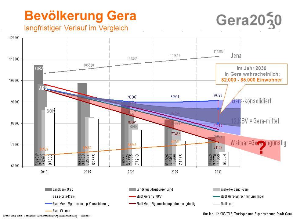 Im Jahr 2030 in Gera wahrscheinlich: 82.000 - 85.000 Einwohner