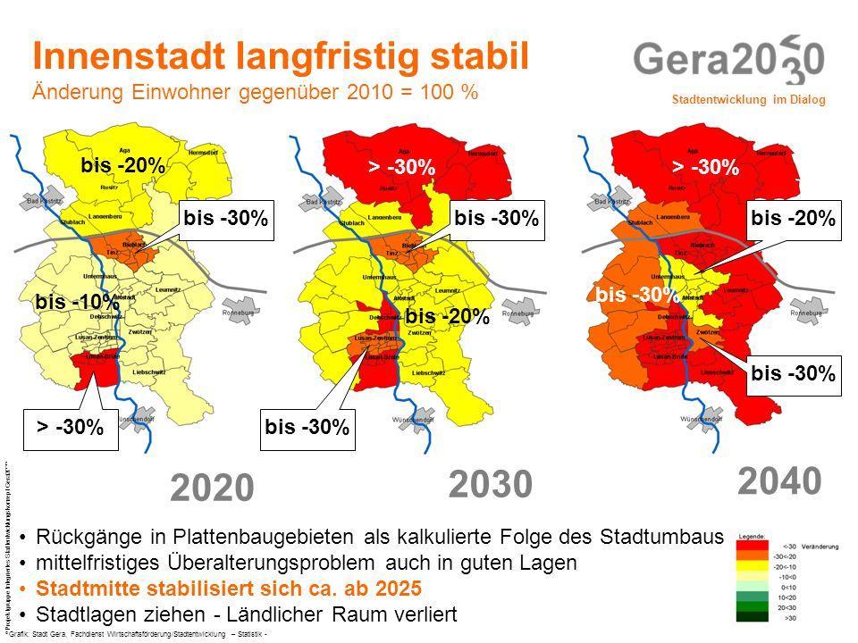 Innenstadt langfristig stabil Änderung Einwohner gegenüber 2010 = 100 %