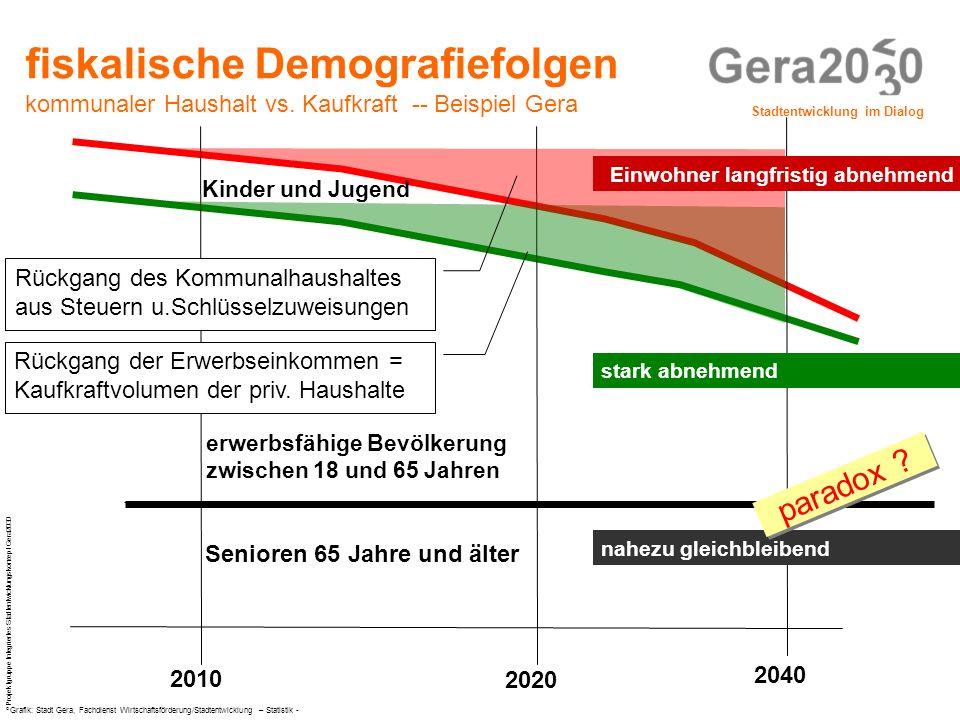 fiskalische Demografiefolgen kommunaler Haushalt vs