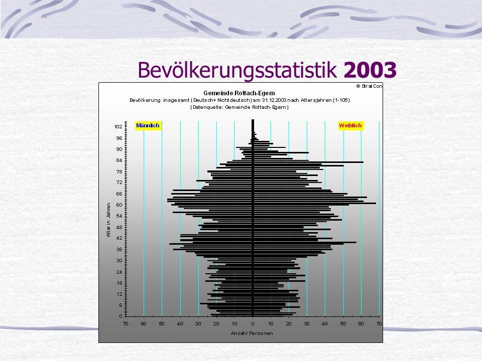 Bevölkerungsstatistik 2003