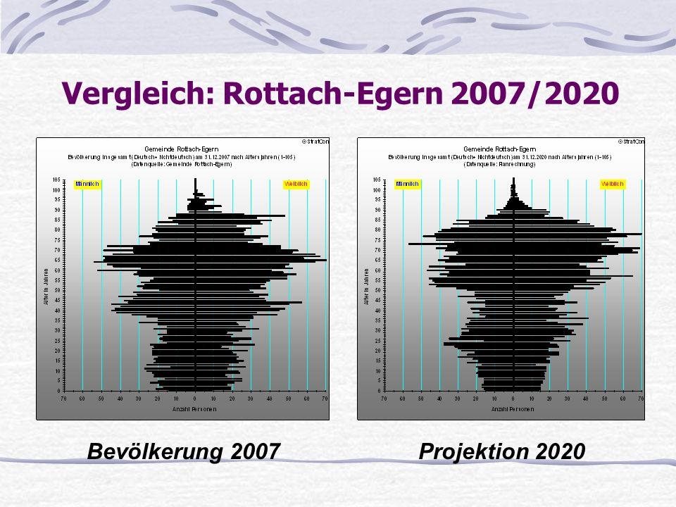 Vergleich: Rottach-Egern 2007/2020