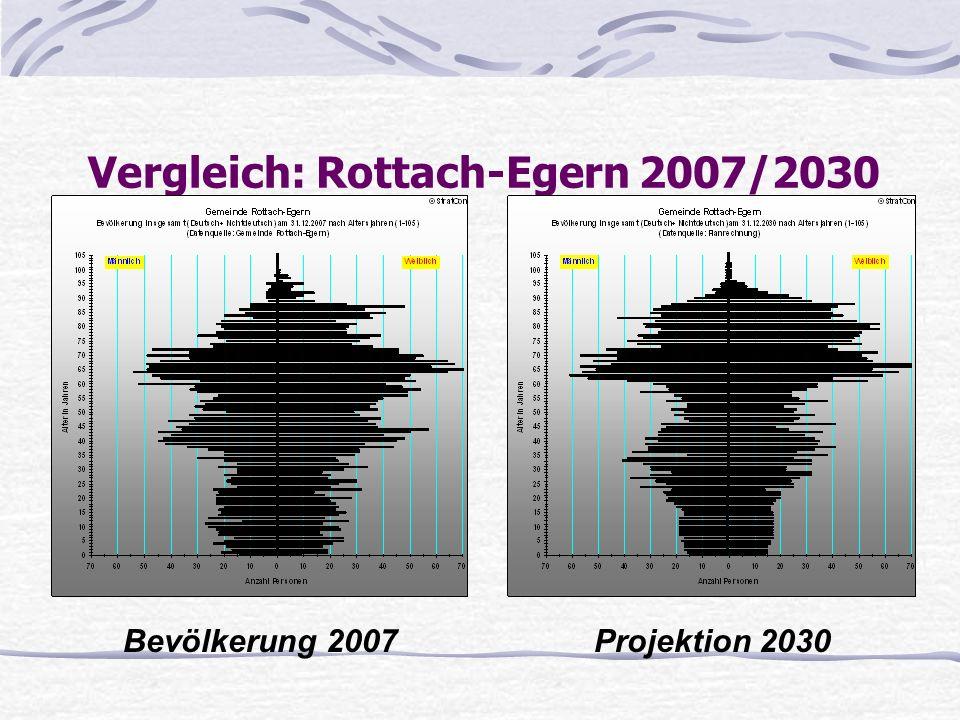 Vergleich: Rottach-Egern 2007/2030