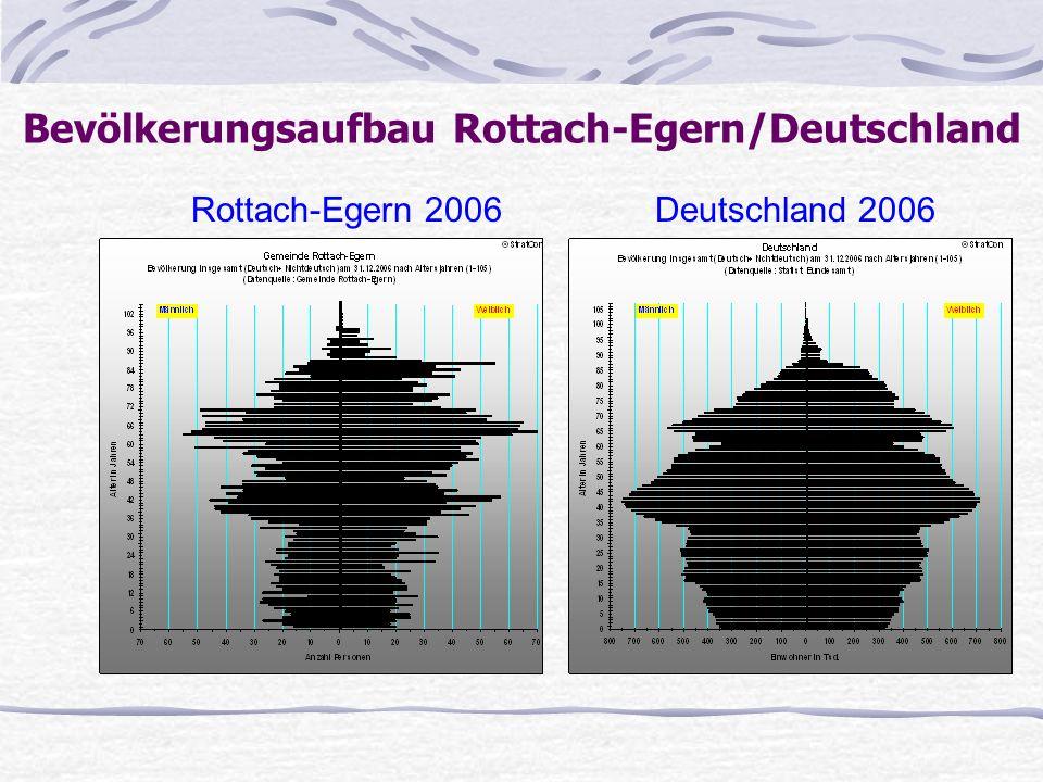 Bevölkerungsaufbau Rottach-Egern/Deutschland