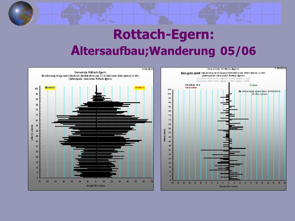 Rottach-Egern: Altersaufbau;Wanderung 05/06