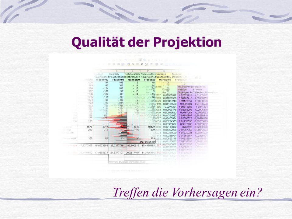 Qualität der Projektion