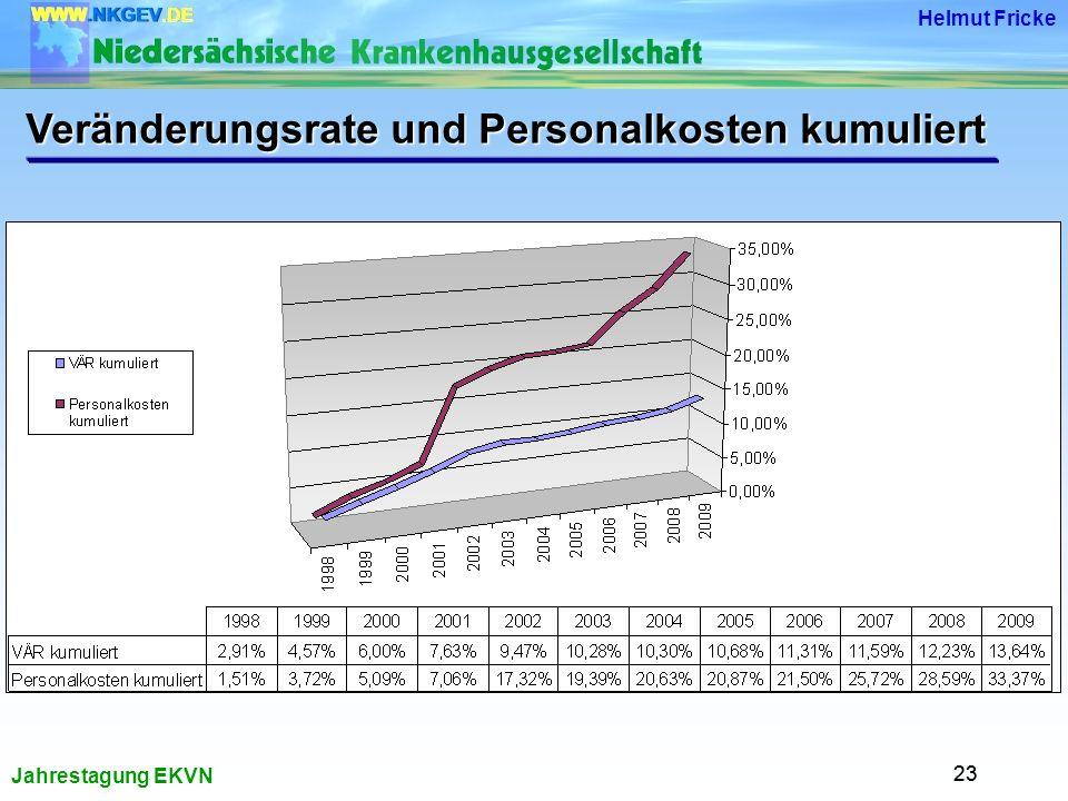 Veränderungsrate und Personalkosten kumuliert