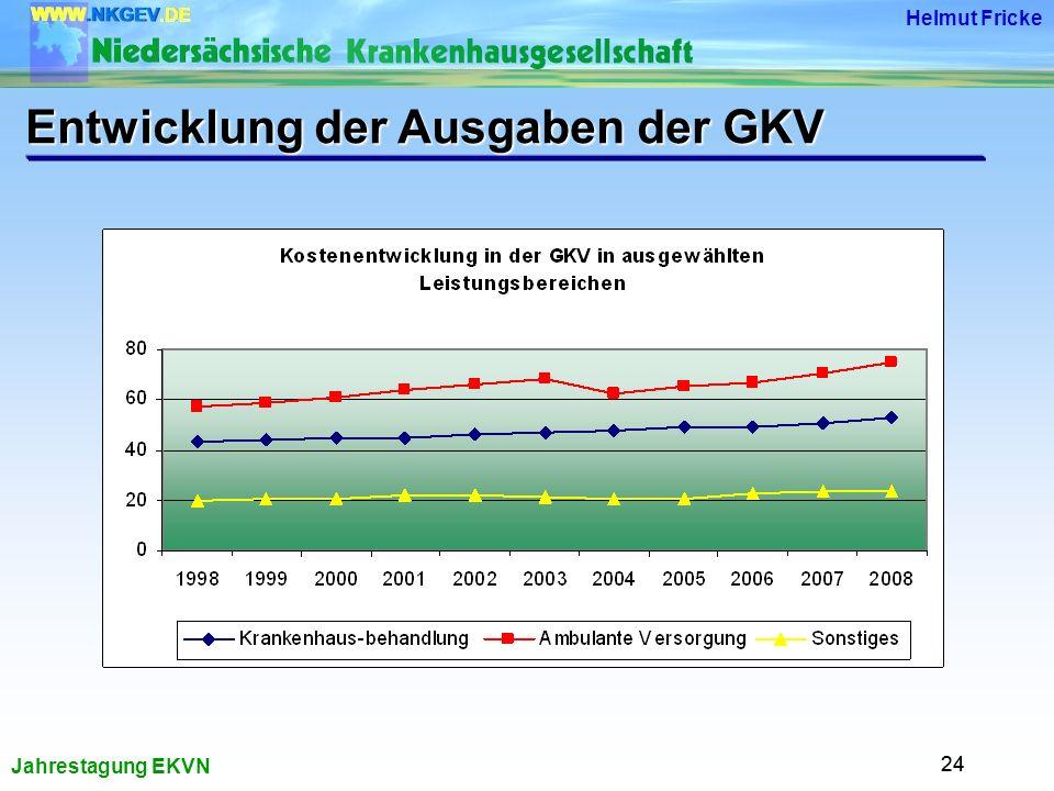 Entwicklung der Ausgaben der GKV