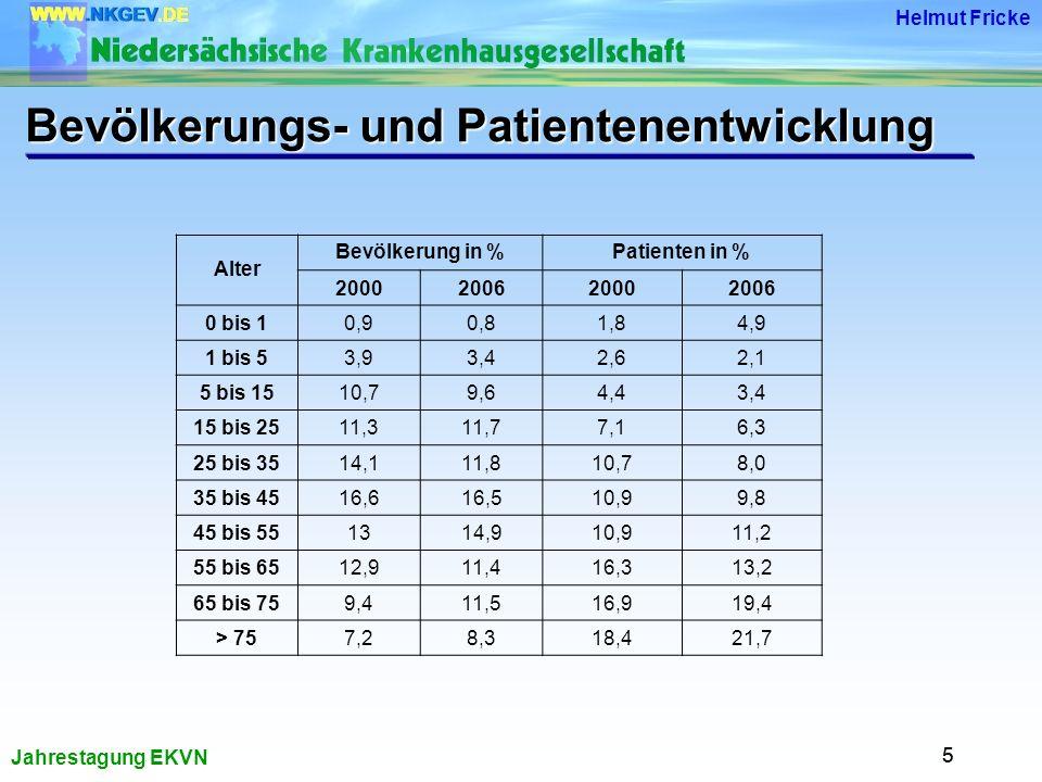 Bevölkerungs- und Patientenentwicklung