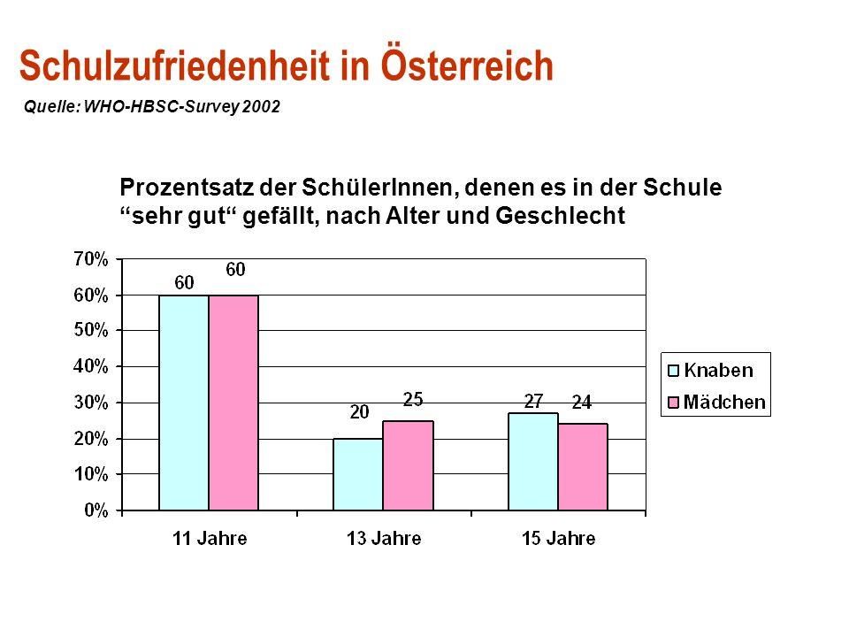 Schulzufriedenheit in Österreich